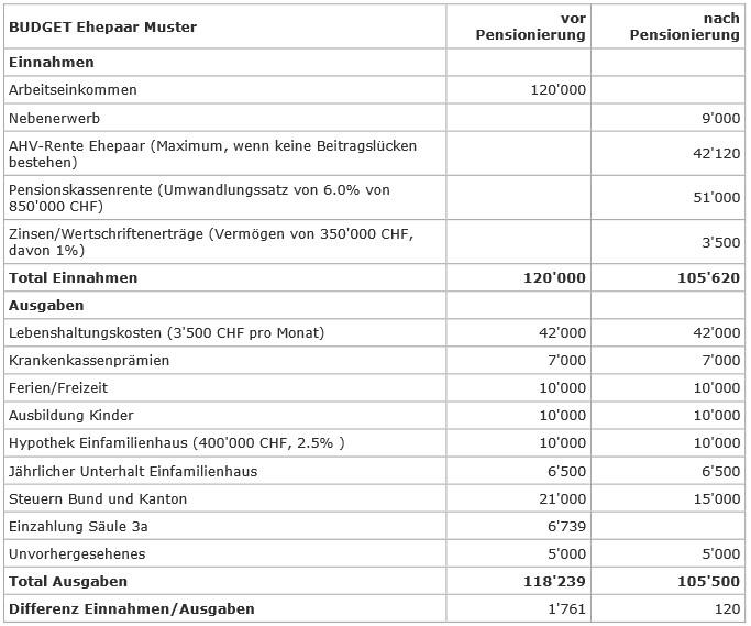 Tabelle_budget_beispiel