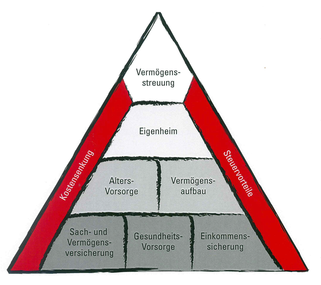 Schaubild Finanzplanung mit Fokus - Contus